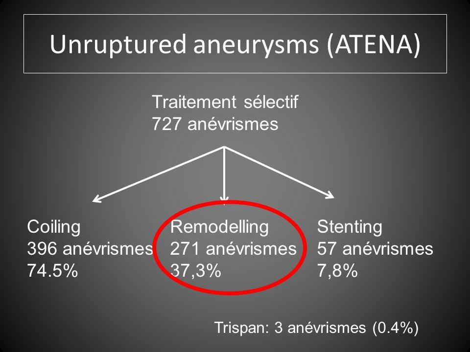 Unruptured aneurysms (ATENA) Traitement sélectif 727 anévrismes Coiling 396 anévrismes 74.5% Remodelling 271 anévrismes 37,3% Stenting 57 anévrismes 7,8% Trispan: 3 anévrismes (0.4%)
