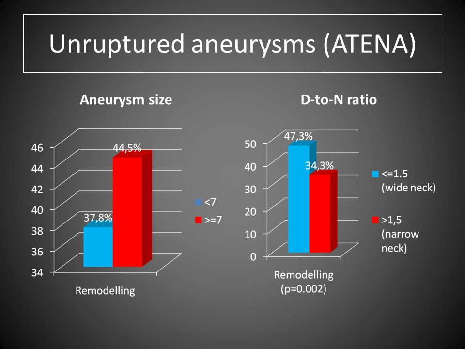 Unruptured aneurysms (ATENA) Aneurysm sizeD-to-N ratio
