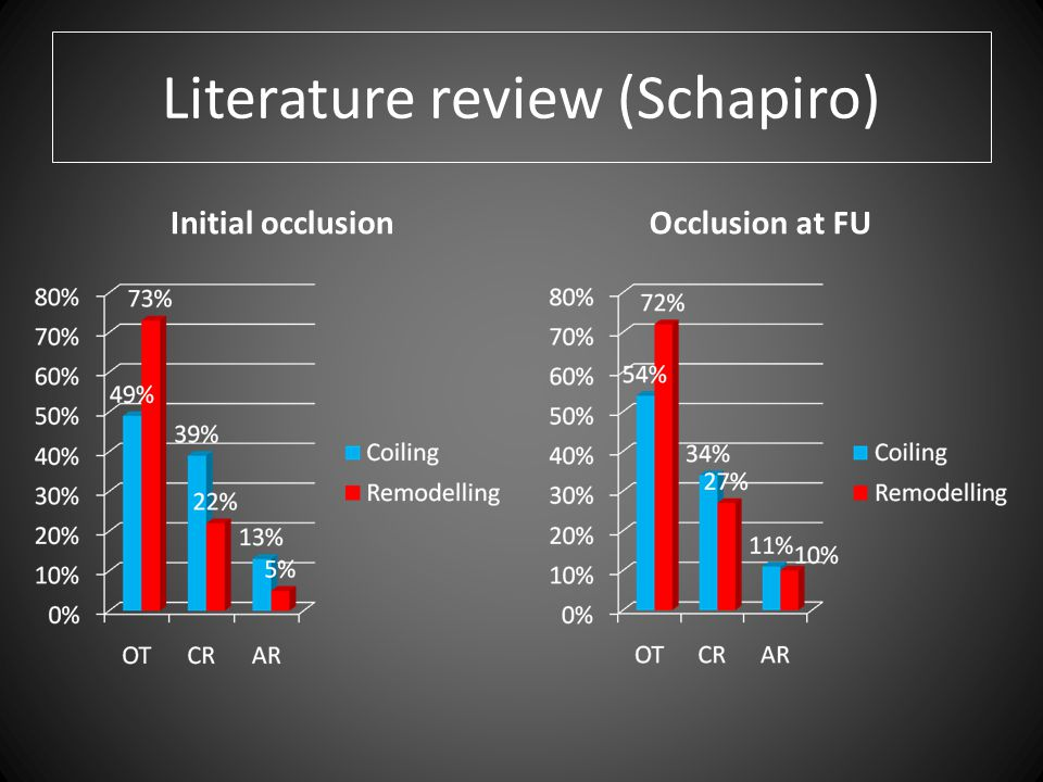 Literature review (Schapiro) Initial occlusionOcclusion at FU