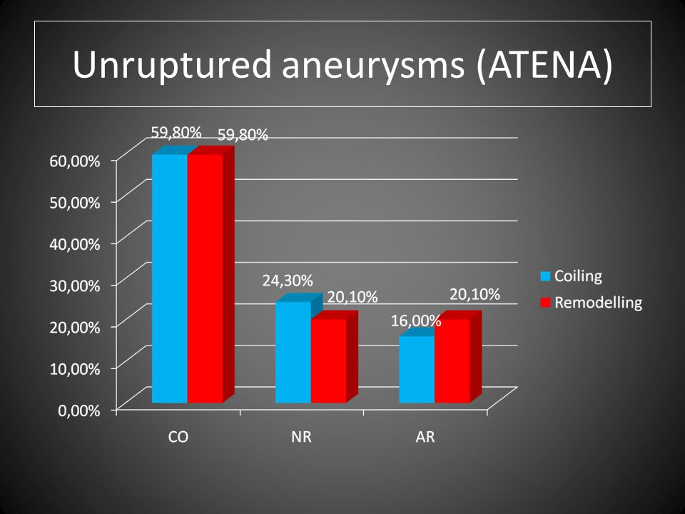 Unruptured aneurysms (ATENA)