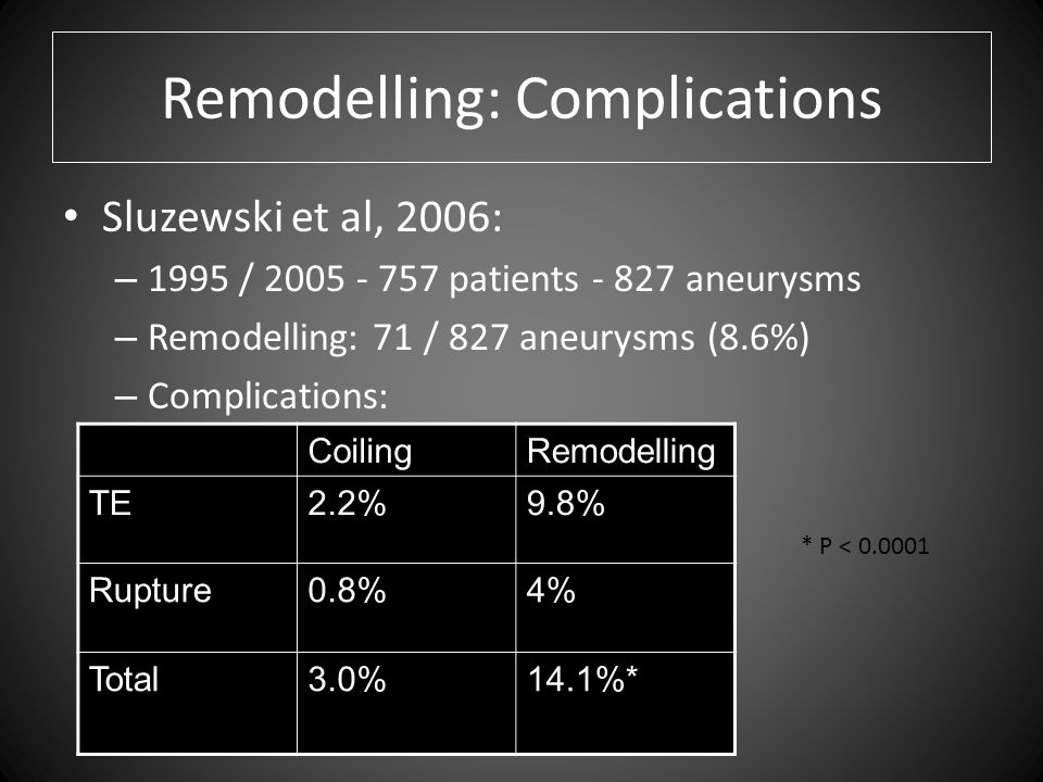 Remodelling: Complications Sluzewski et al, 2006: – 1995 / patients aneurysms – Remodelling: 71 / 827 aneurysms (8.6%) – Complications: CoilingRemodelling TE2.2%9.8% Rupture0.8%4% Total3.0%14.1%* * P <