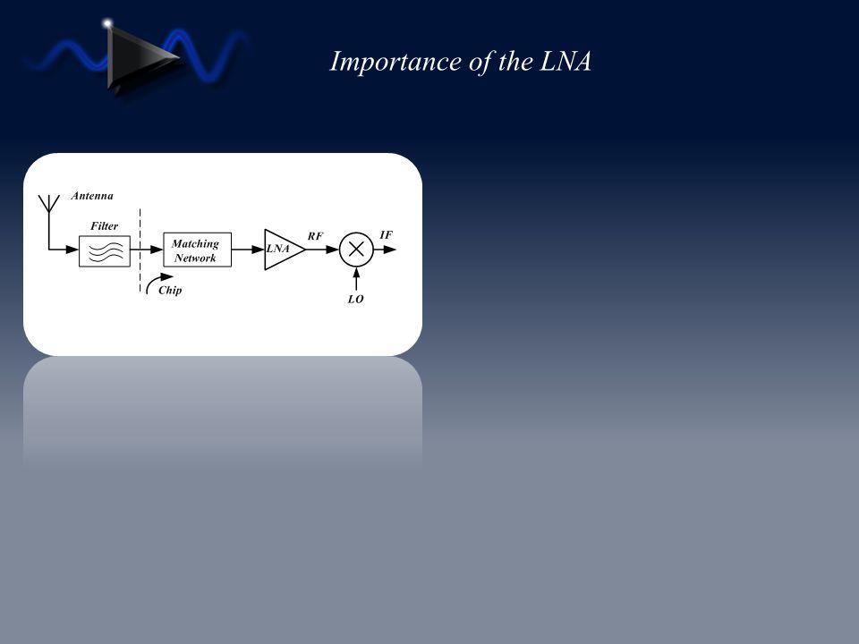 Conclusion Inductive Specified Technique Current Specified Technique QsQs LsLs ω t.Ls LgLg C gs W opt,Ls g m.opt.Ls ρI D.Ls QsQs IDID pLgLg C gs W opt,I g m.opt.I L S,opt,I ω t.I