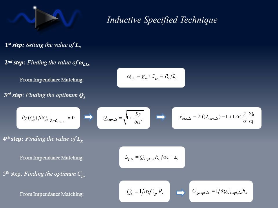 Inductive Specified Technique 3 rd step: Finding the optimum Q s 1 st step: Setting the value of L s 2 nd step: Finding the value of ω t.Ls 4 th step: