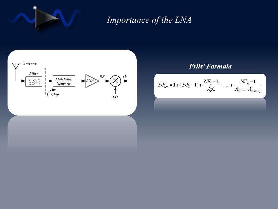 Importance of the LNA Friis Formula Digital Electronics CMOS LNA X Low Cost High Integration Integration With Digital IC Larger Parasitic Capisitance