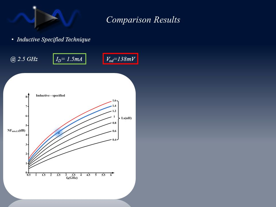 Comparison Results Inductive Specified Technique @ 2.5 GHz V od =138mV I D = 1.5mA