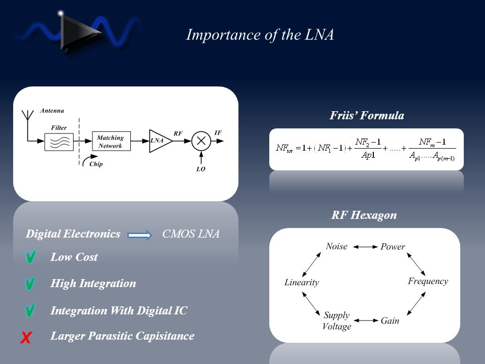 Importance of the LNA Friis Formula Digital Electronics CMOS LNA X Low Cost High Integration Integration With Digital IC Larger Parasitic Capisitance
