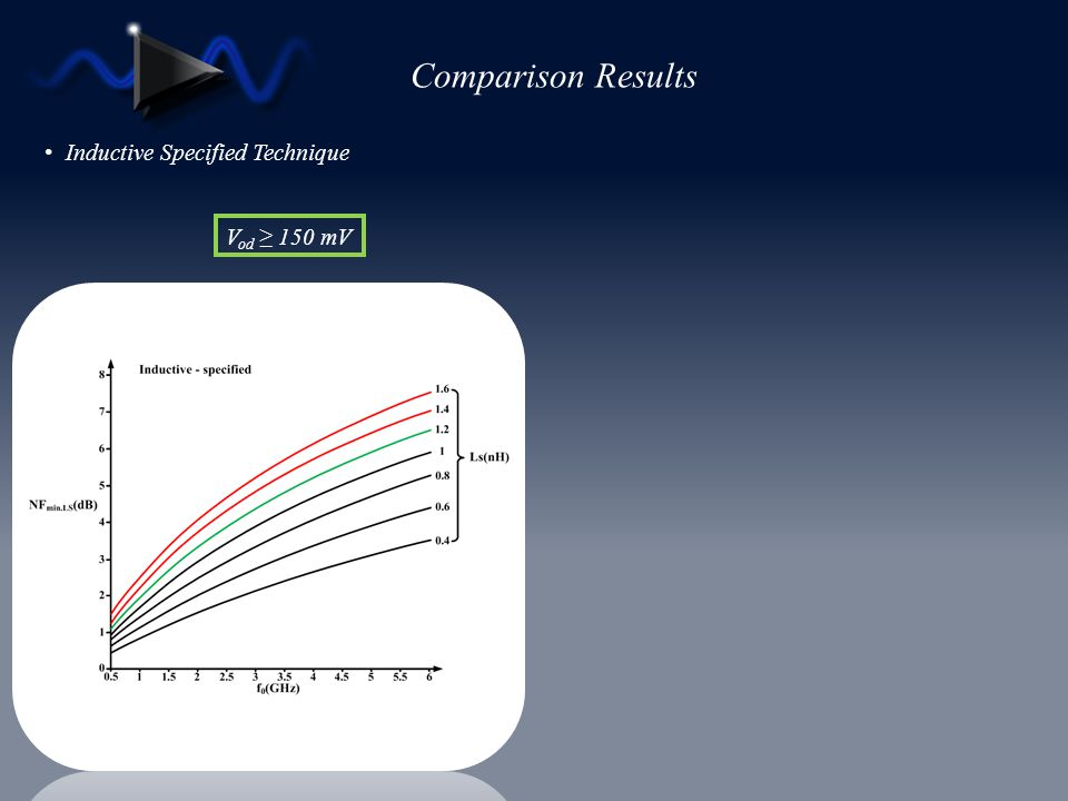 Comparison Results Inductive Specified Technique V od 150 mV