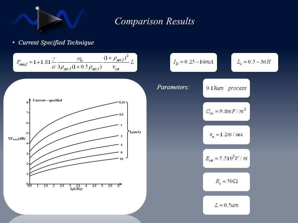 Comparison Results Current Specified Technique Parameters: