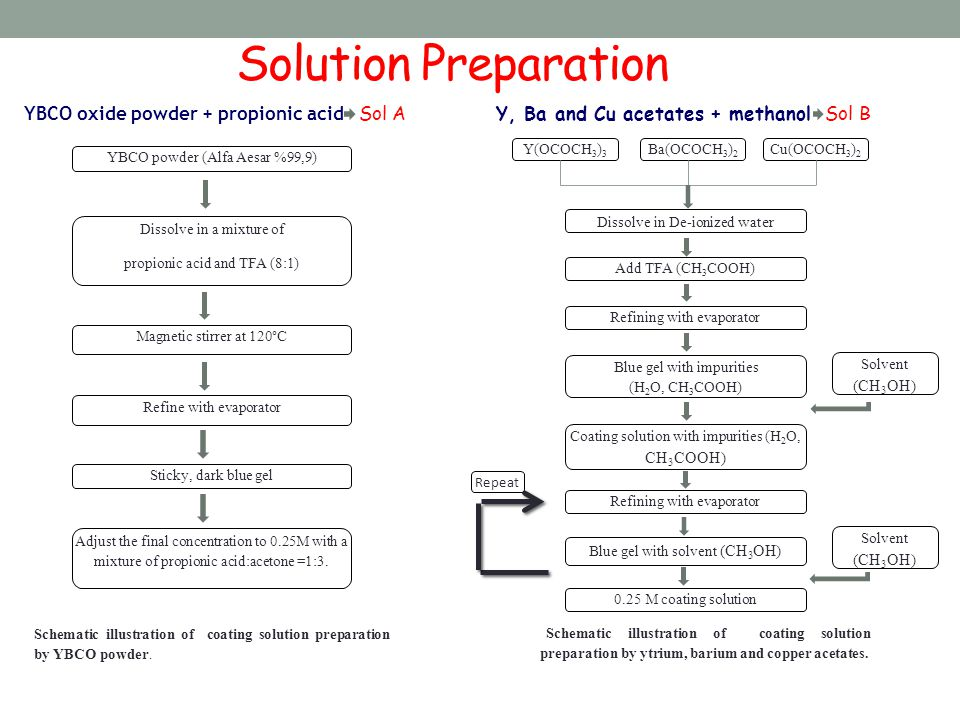Schematic illustration of coating solution preparation by ytrium, barium and copper acetates.