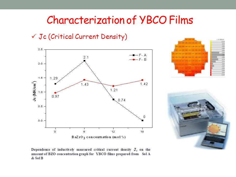 Characterization of YBCO Films Jc (Critical Current Density) Dependence of inductively measured critical current density J c on the amount of BZO concentration graph for YBCO films prepared from Sol A & Sol B