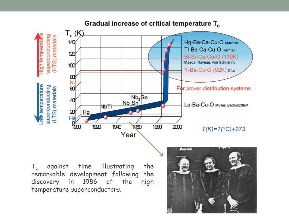 T c against time illustrating the remarkable development following the discovery in 1986 of the high temperature superconductors.