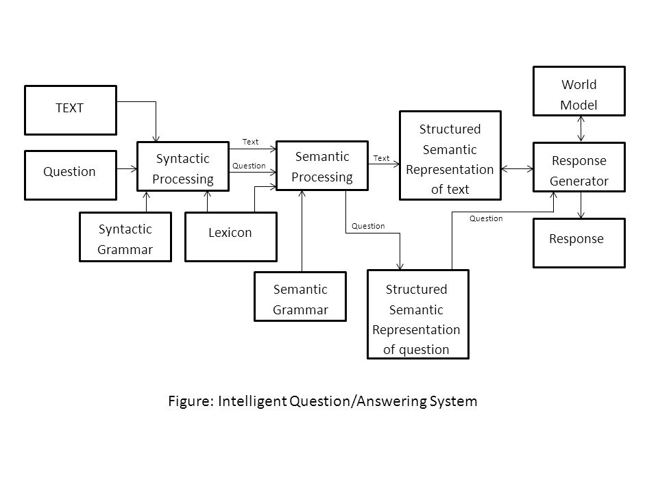 Structured Semantic Representation of text TEXT Question Syntactic Grammar Lexicon Syntactic Processing Semantic Processing Response Response Generato
