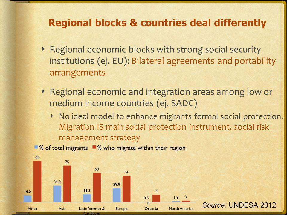 Regional blocks & countries deal differently Regional economic blocks with strong social security institutions (ej.
