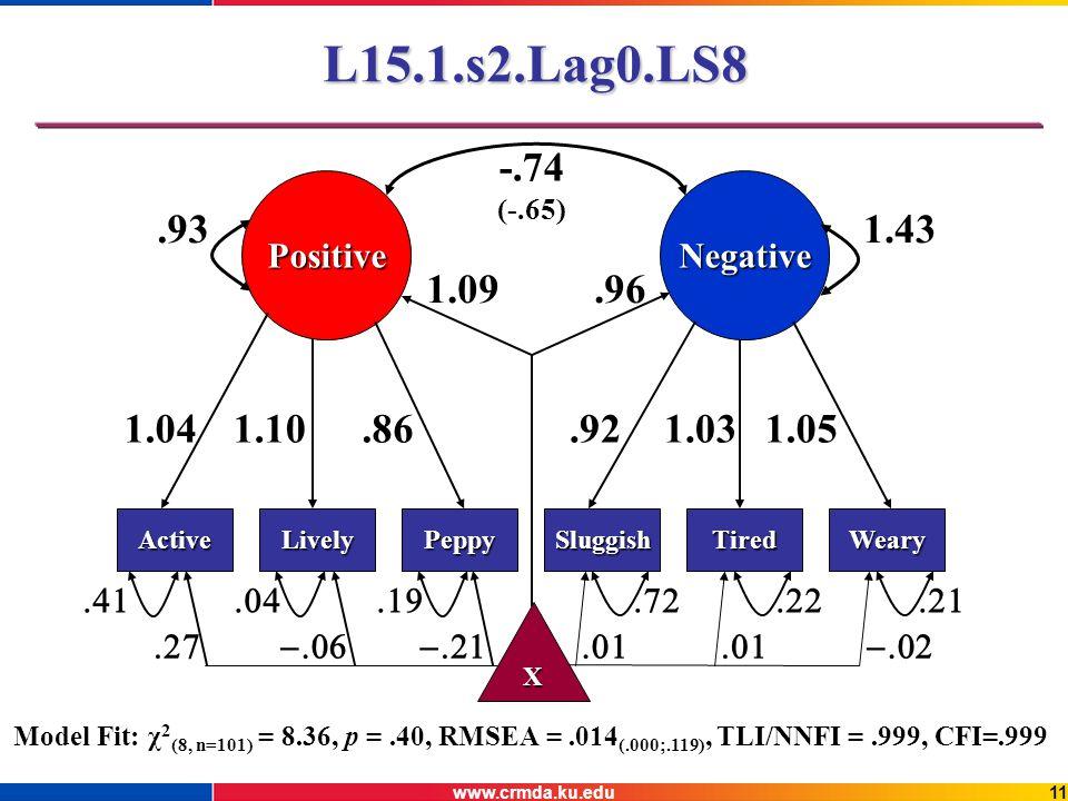www.crmda.ku.edu11 L15.1.s2.Lag0.LS8 PositiveNegative 1.041.10.86.921.031.05 -.74 (-.65) ActiveWearyTiredSluggishPeppyLively.931.43 Model Fit: χ 2 (8, n=101) = 8.36, p =.40, RMSEA =.014 (.000;.119), TLI/NNFI =.999, CFI=.999 X 1.09.96