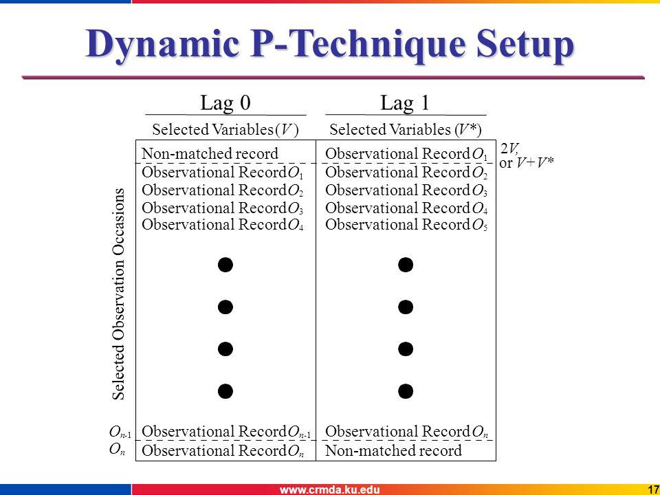 www.crmda.ku.edu17 Dynamic P-Technique Setup
