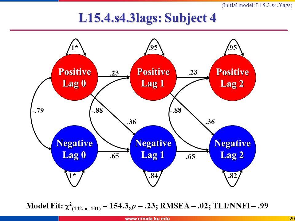 www.crmda.ku.edu20 L15.4.s4.3lags: Subject 4 Negative Lag 0 Positive 1* Negative Lag 1.84 Positive Lag 1.95 Negative Lag 2.82 Positive Lag 2.95 -.79-.88.65.23.65.23.36 Model Fit: χ 2 (142, n=101) = 154.3, p =.23; RMSEA =.02; TLI/NNFI =.99 (Initial model: L15.3.s4.3lags)
