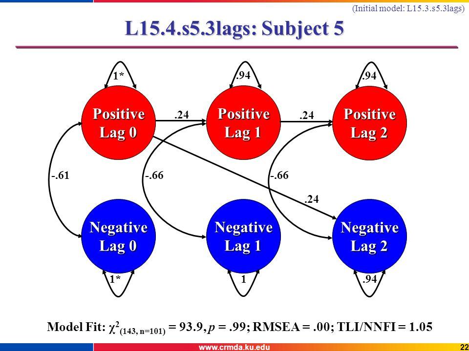 www.crmda.ku.edu22 L15.4.s5.3lags: Subject 5 Negative Lag 0 Positive 1* Negative Lag 1 1 Positive.94 Negative Lag 2.94 Positive Lag 2.94 -.61-.66.24 Model Fit: χ 2 (143, n=101) = 93.9, p =.99; RMSEA =.00; TLI/NNFI = 1.05.24 (Initial model: L15.3.s5.3lags)