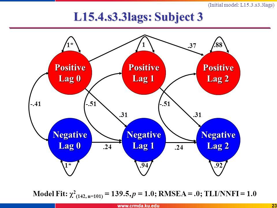 www.crmda.ku.edu23 L15.4.s3.3lags: Subject 3 Negative Lag 0 Positive 1* Negative Lag 1.94 Positive Lag 1 1 Negative Lag 2.92 Positive Lag 2.88 -.41-.51.24.37.31 Model Fit: χ 2 (142, n=101) = 139.5, p = 1.0; RMSEA =.0; TLI/NNFI = 1.0 (Initial model: L15.3.s3.3lags)