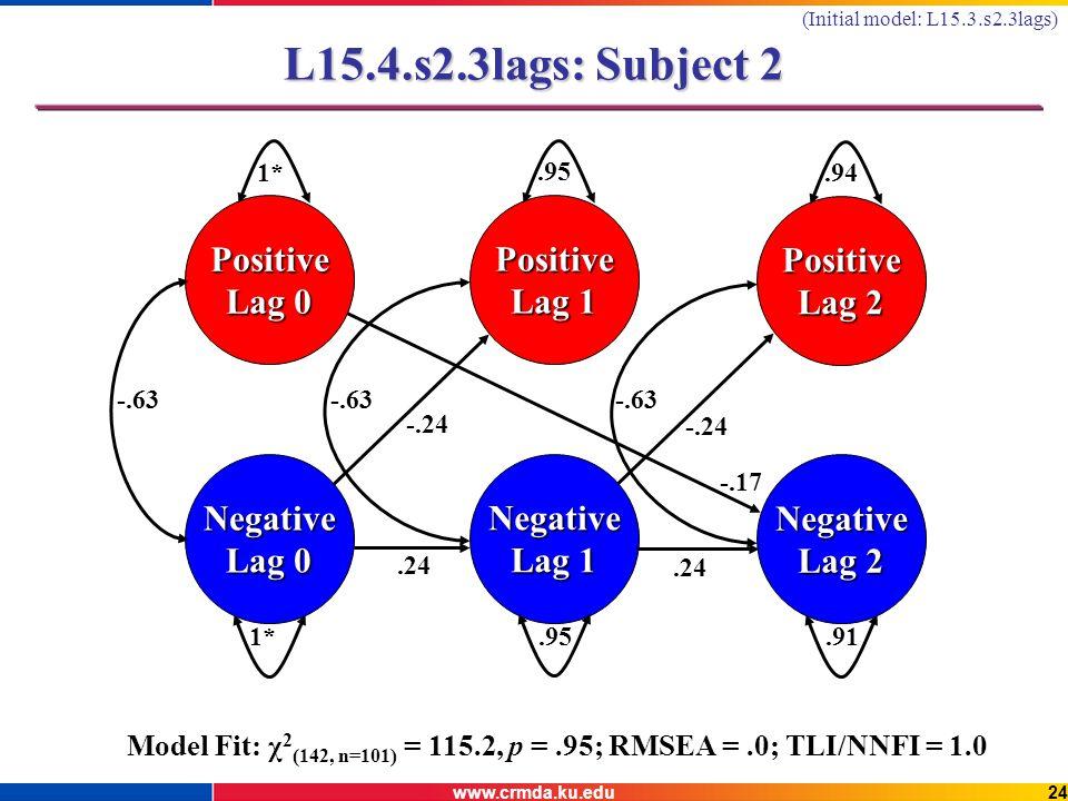 www.crmda.ku.edu24 L15.4.s2.3lags: Subject 2 Negative Lag 0 Positive 1* Negative Lag 1.95 Positive Lag 1.95 Negative Lag 2.91 Positive Lag 2.94 -.63.24 -.17 -.24 Model Fit: χ 2 (142, n=101) = 115.2, p =.95; RMSEA =.0; TLI/NNFI = 1.0 (Initial model: L15.3.s2.3lags)