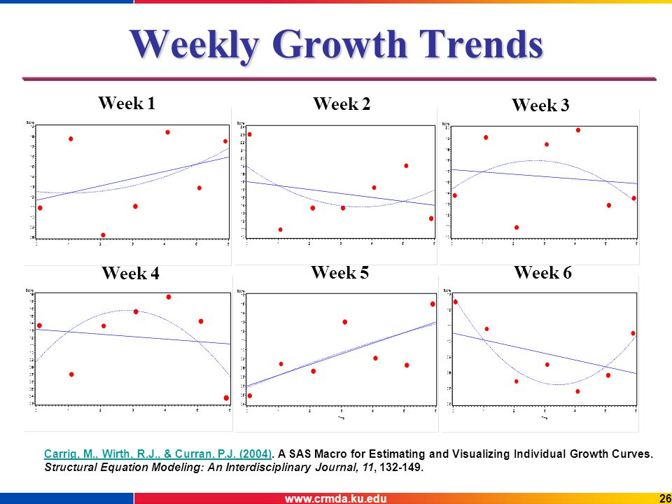www.crmda.ku.edu26 Weekly Growth Trends Week 1 Week 2 Week 3 Week 4 Week 5 Week 6 Carrig, M., Wirth, R.J., & Curran, P.J.
