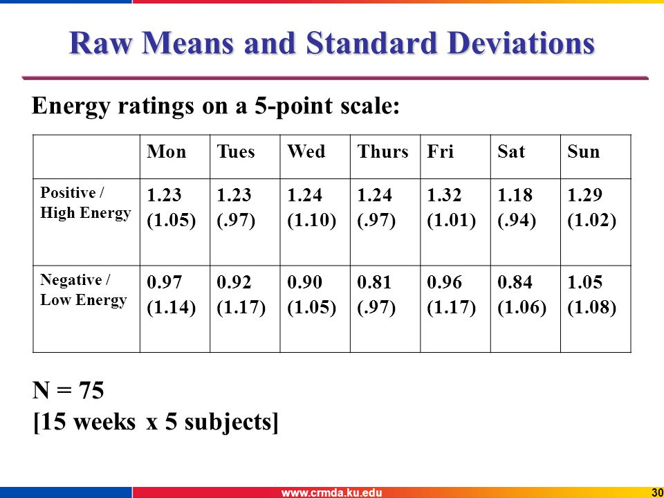www.crmda.ku.edu30 Raw Means and Standard Deviations Energy ratings on a 5-point scale: MonTuesWedThursFriSatSun Positive / High Energy 1.23 (1.05) 1.