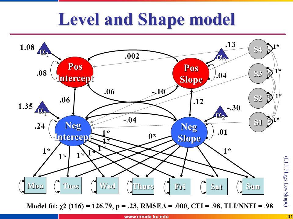 www.crmda.ku.edu31 Level and Shape model 0* Mon NegIntercept NegSlope 1* 1.35 -.30.01.24 -.04 1* TuesWed Thurs FriSat Sun PosSlope 1.08.13.08.002 1* S4 S3 S2 S1.04 PosIntercept Model fit: χ2 (116) = 126.79, p =.23, RMSEA =.000, CFI =.98, TLI/NNFI =.98.06.12.06-.10 (L15.7lags.LevShape)