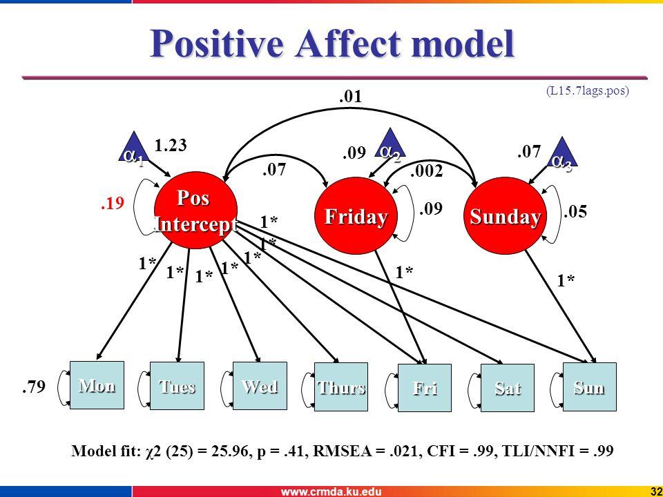 www.crmda.ku.edu32 Positive Affect model 1* 1* 1.23.07.05.19.09 SundayFriday.01.07.09.002 Model fit: χ2 (25) = 25.96, p =.41, RMSEA =.021, CFI =.99, TLI/NNFI =.99 Mon TuesWed Thurs FriSat Sun 1*.79 (L15.7lags.pos) PosIntercept