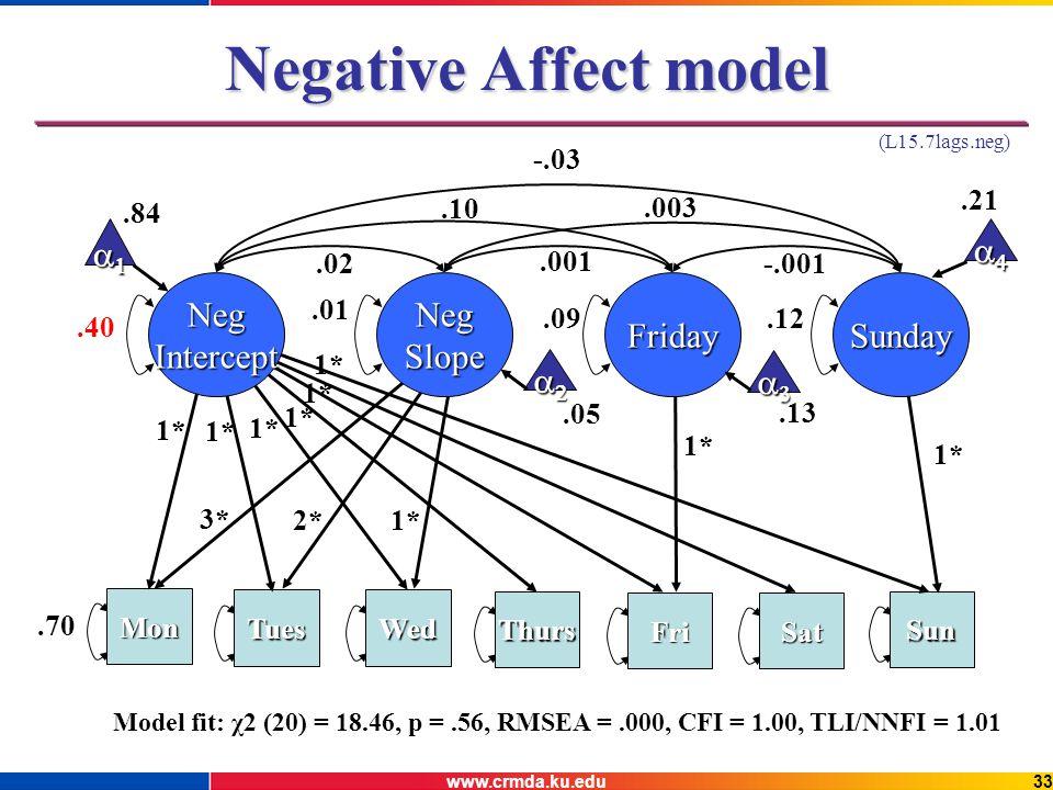 www.crmda.ku.edu33 Negative Affect model Model fit: χ2 (20) = 18.46, p =.56, RMSEA =.000, CFI = 1.00, TLI/NNFI = 1.01 Mon TuesWed Thurs FriSat Sun.70 1* FridaySunday 2* 3*.40.01.09.12.02.10 -.03.001.003 -.001.84.21.05.13 (L15.7lags.neg) NegInterceptNegSlope