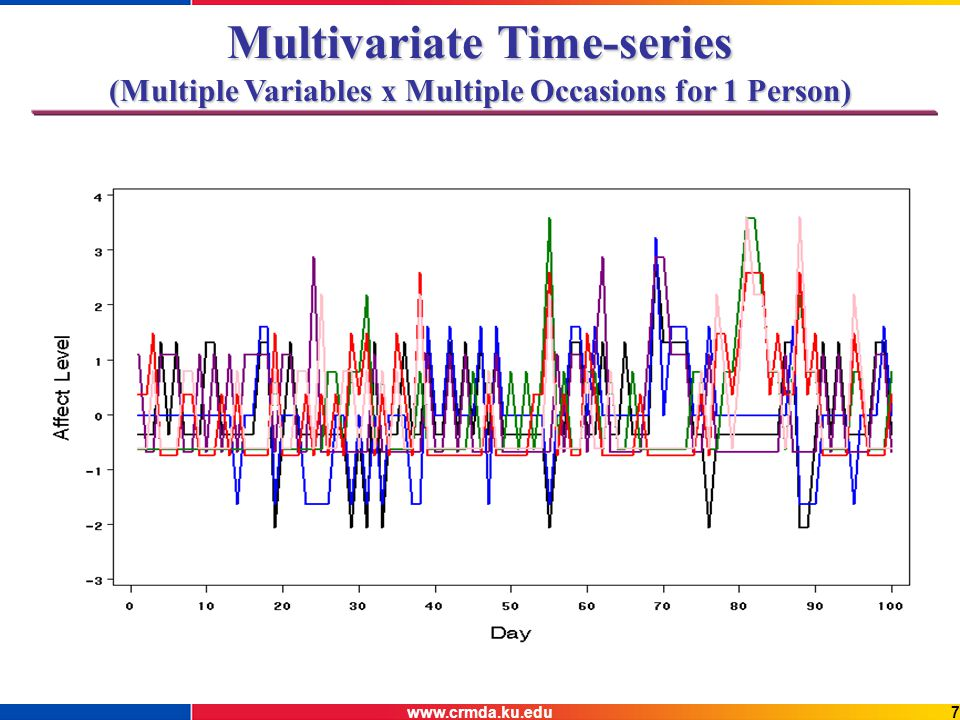 www.crmda.ku.edu7 Multivariate Time-series (Multiple Variables x Multiple Occasions for 1 Person)