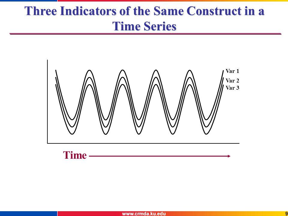 www.crmda.ku.edu9 Var 1 Var 2 Three Indicators of the Same Construct in a Time Series Var 3 Time