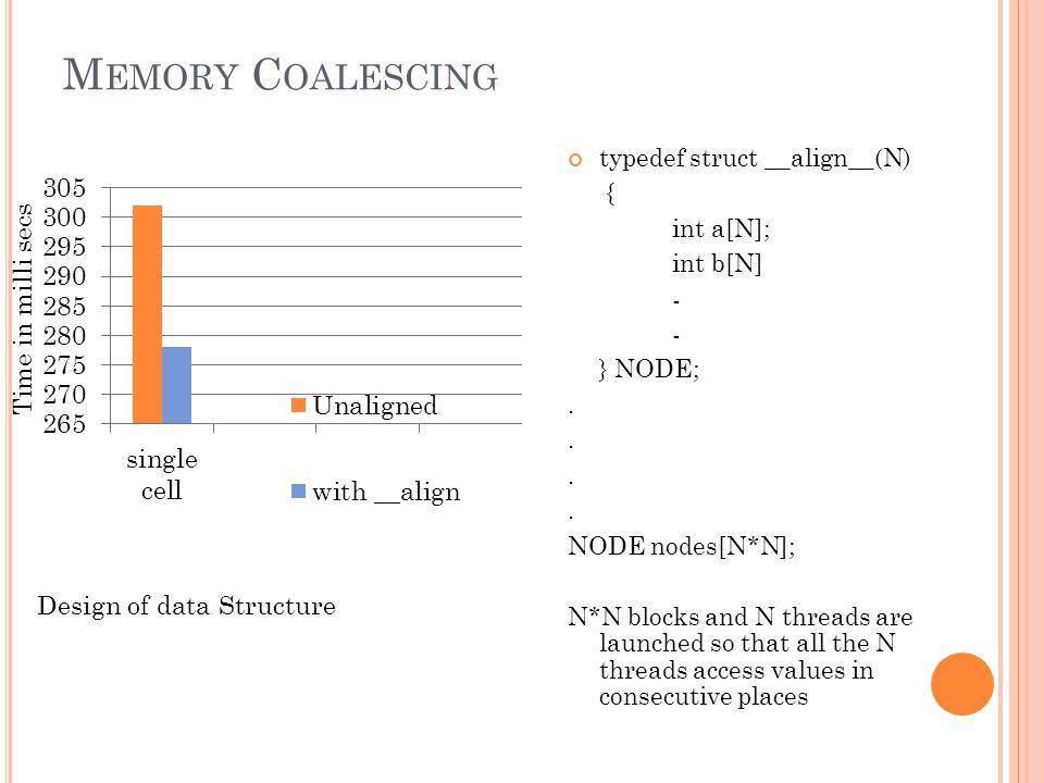 M EMORY C OALESCING typedef struct __align__(N) { int a[N]; int b[N] - } NODE;.