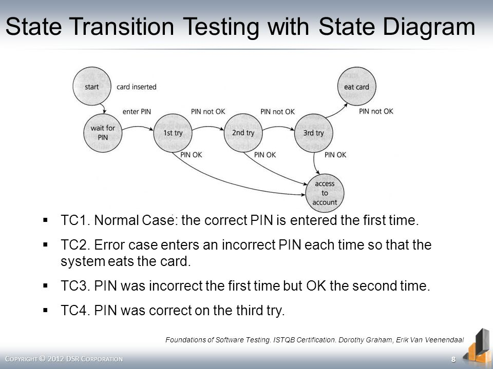 State Transition Testing with State Diagram C OPYRIGHT © 2012 DSR C ORPORATION Foundations of Software Testing.