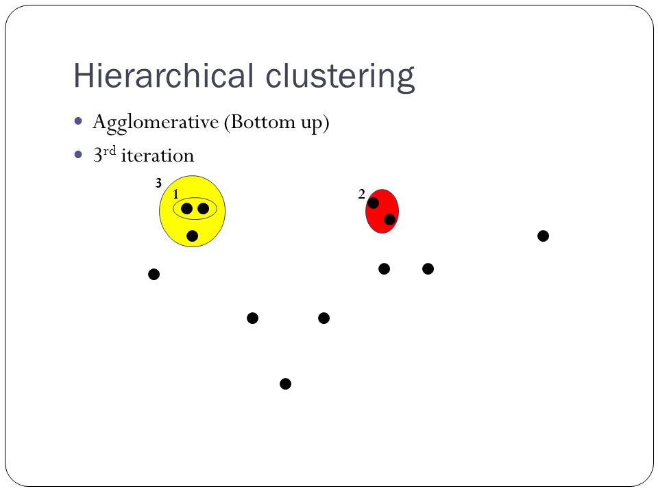 Hierarchical clustering Agglomerative (Bottom up) 3 rd iteration 12 3