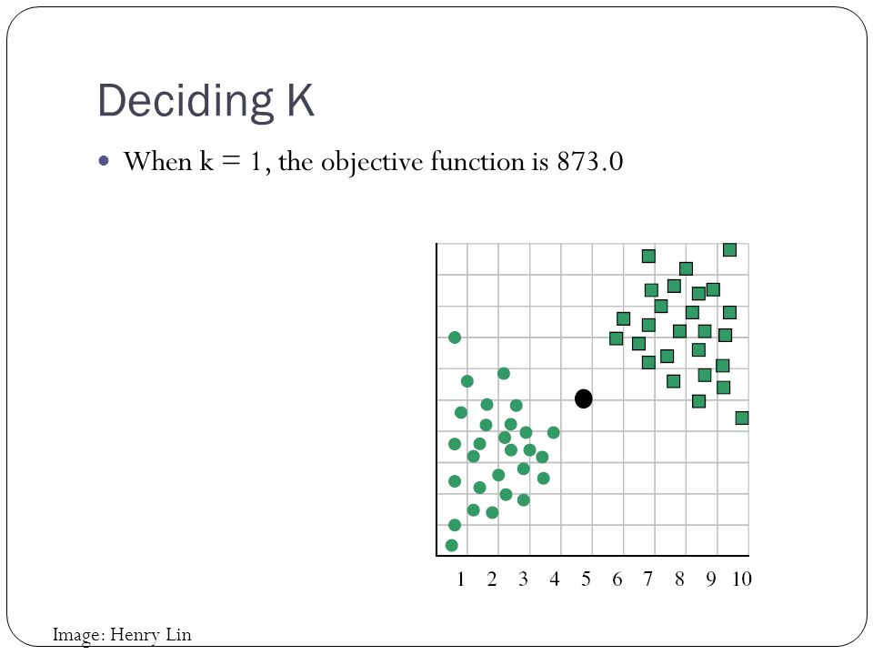 Deciding K When k = 1, the objective function is 873.0 Image: Henry Lin