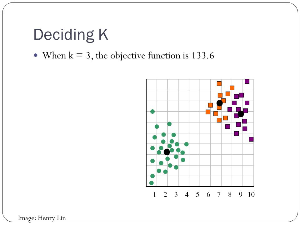 Deciding K When k = 3, the objective function is 133.6 Image: Henry Lin