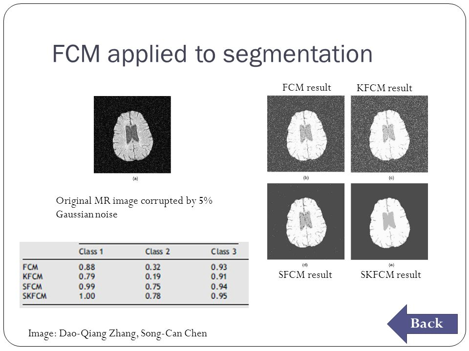 FCM applied to segmentation Original MR image corrupted by 5% Gaussian noise FCM result KFCM result SFCM resultSKFCM result Back Image: Dao-Qiang Zhang, Song-Can Chen