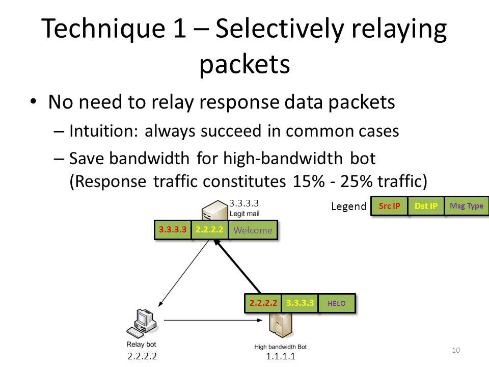 Technique 1 – Selectively relaying packets No need to relay response data packets – Intuition: always succeed in common cases – Save bandwidth for hig