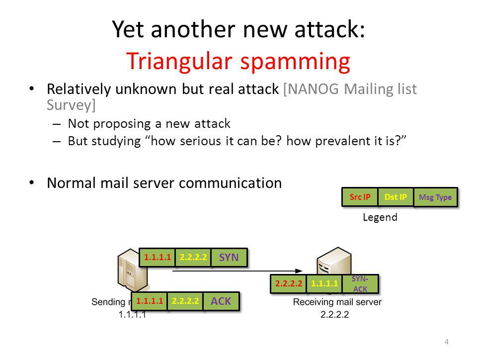 Yet another new attack: Triangular spamming Relatively unknown but real attack [NANOG Mailing list Survey] – Not proposing a new attack – But studying