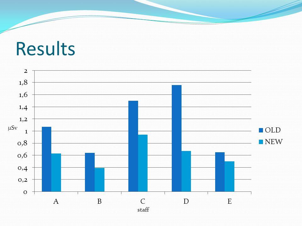 Results staff Sv