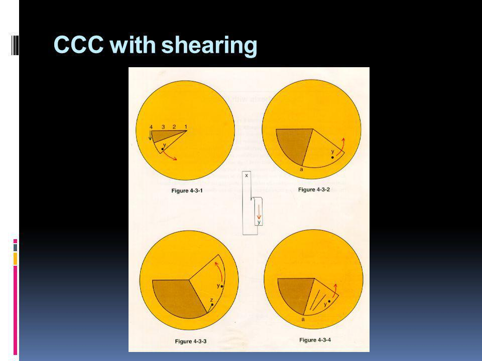 CCC with shearing