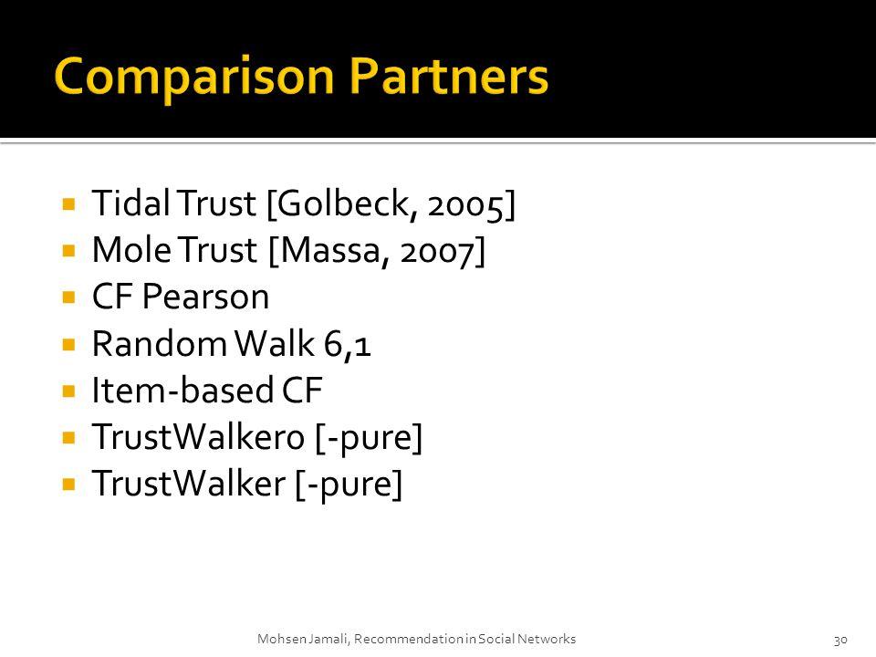 Tidal Trust [Golbeck, 2005] Mole Trust [Massa, 2007] CF Pearson Random Walk 6,1 Item-based CF TrustWalker0 [-pure] TrustWalker [-pure] 30 Mohsen Jamali, Recommendation in Social Networks30