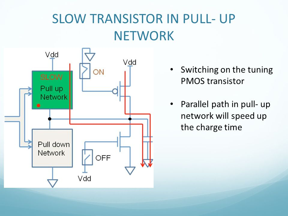 SLOW TRANSISTOR IN PULL- UP NETWORK Switching on the tuning PMOS transistor Parallel path in pull- up network will speed up the charge time