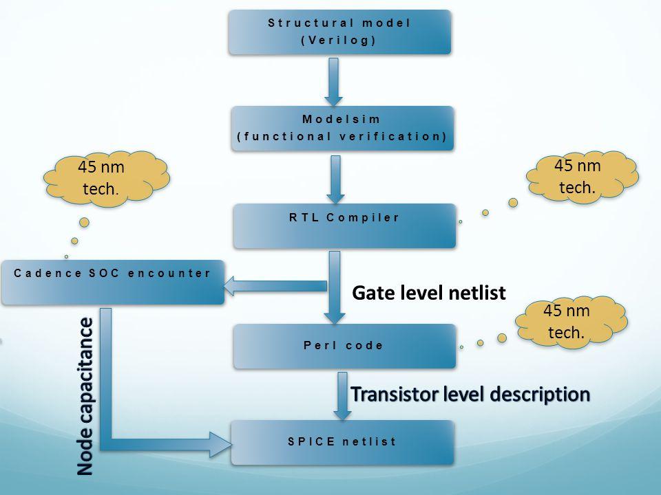 Modelsim (functional verification) Structural model (Verilog) RTL Compiler Perl code SPICE netlist Cadence SOC encounter 45 nm tech.