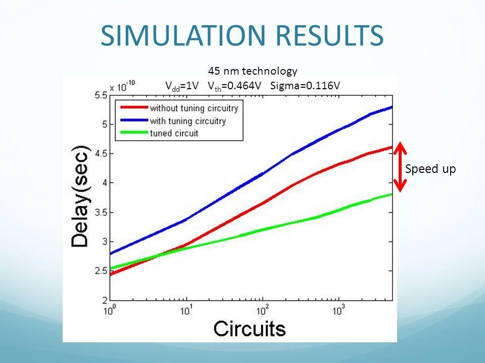 Speed up 45 nm technology V dd =1V V th =0.464V Sigma=0.116V SIMULATION RESULTS