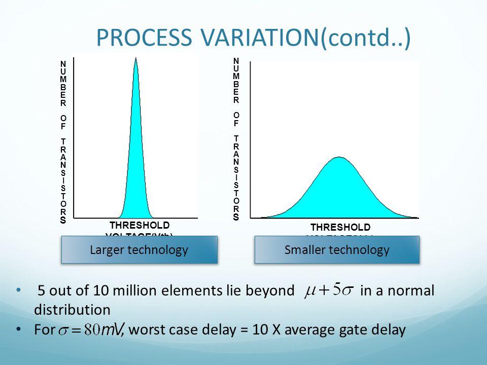 PROCESS VARIATION(contd..) THRESHOLD VOLTAGE(Vth) NUMBEROFTRANSISTORSNUMBEROFTRANSISTORS 5 out of 10 million elements lie beyond in a normal distribut