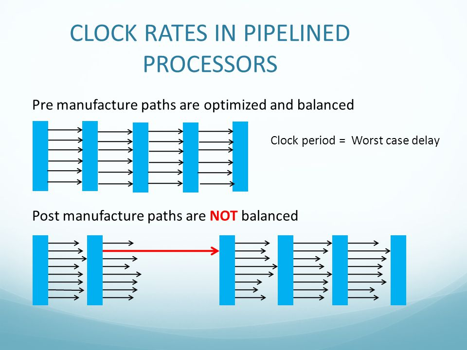 Post manufacture paths are NOT balanced Pre manufacture paths are optimized and balanced Clock period = Worst case delay CLOCK RATES IN PIPELINED PROC