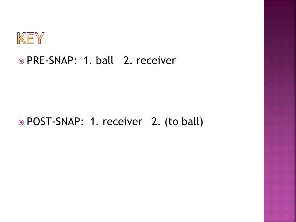 PRE-SNAP: 1. ball 2. receiver POST-SNAP: 1. receiver 2. (to ball)