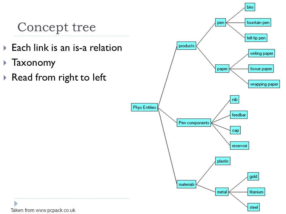 Concept tree Each link is an is-a relation Taxonomy Read from right to left Taken from www.pcpack.co.uk