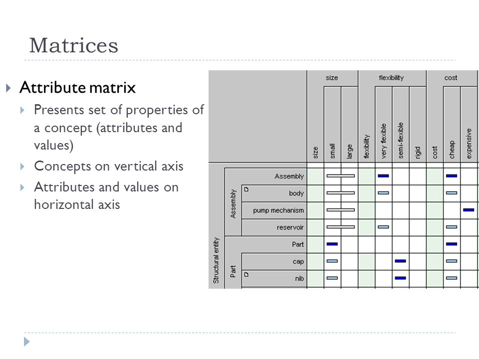 Matrices Attribute matrix Presents set of properties of a concept (attributes and values) Concepts on vertical axis Attributes and values on horizonta
