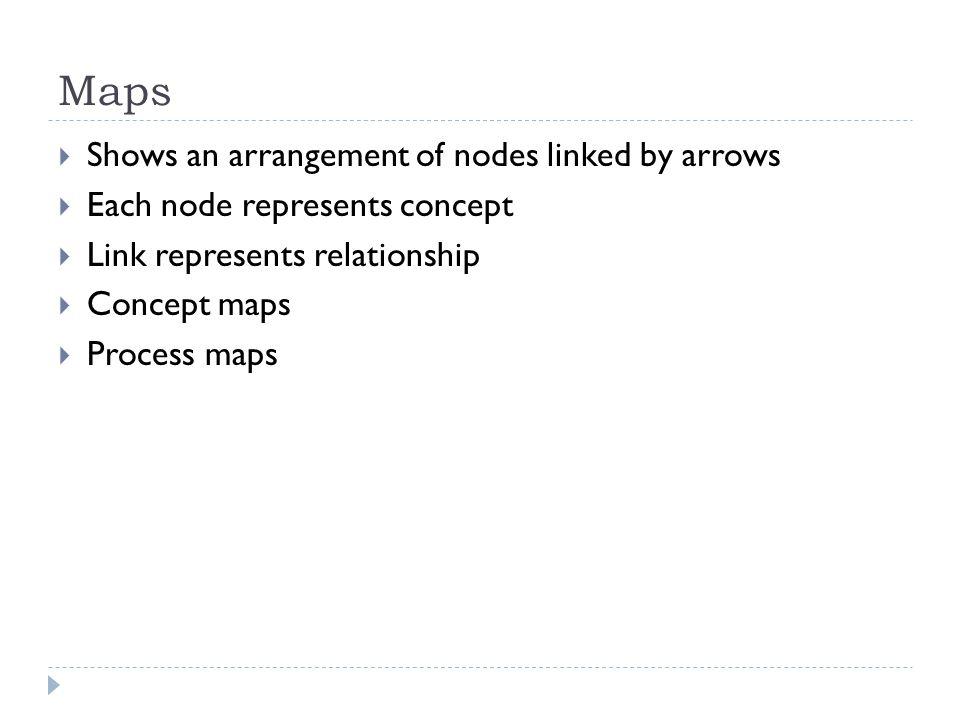 Maps Shows an arrangement of nodes linked by arrows Each node represents concept Link represents relationship Concept maps Process maps